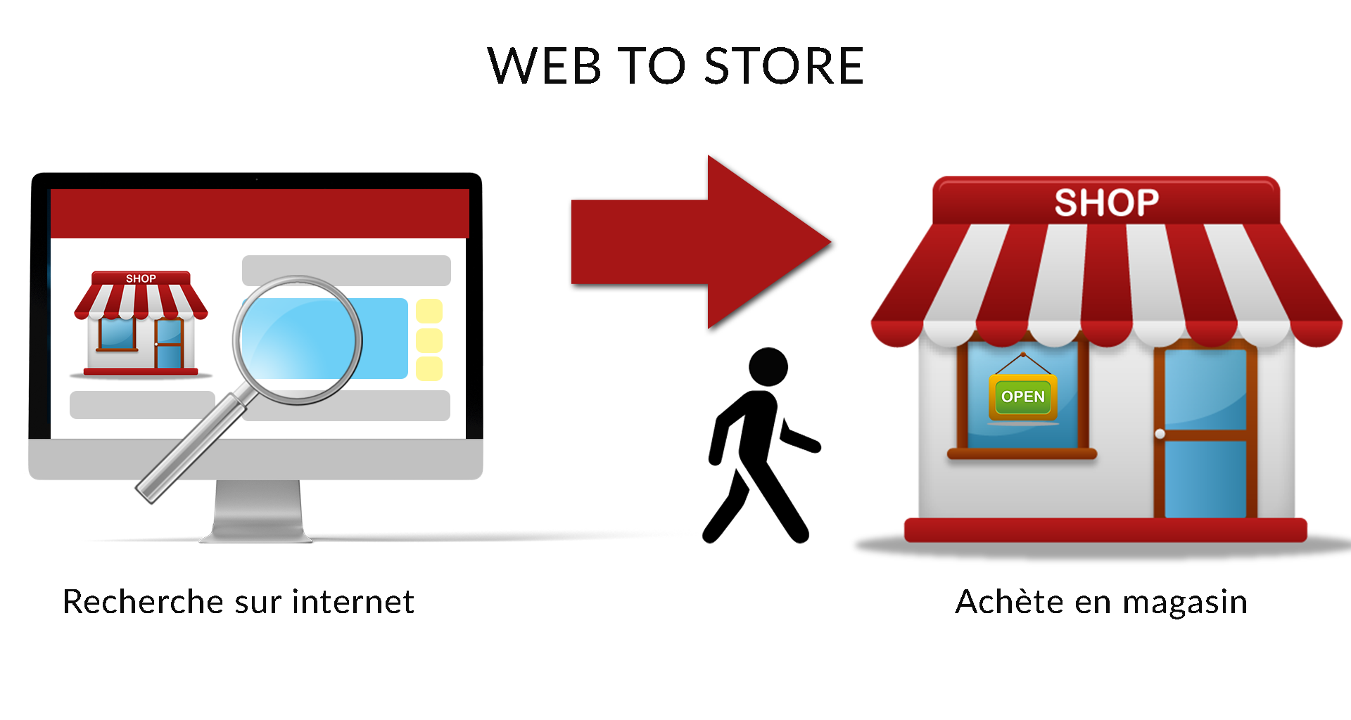 explication du web to store