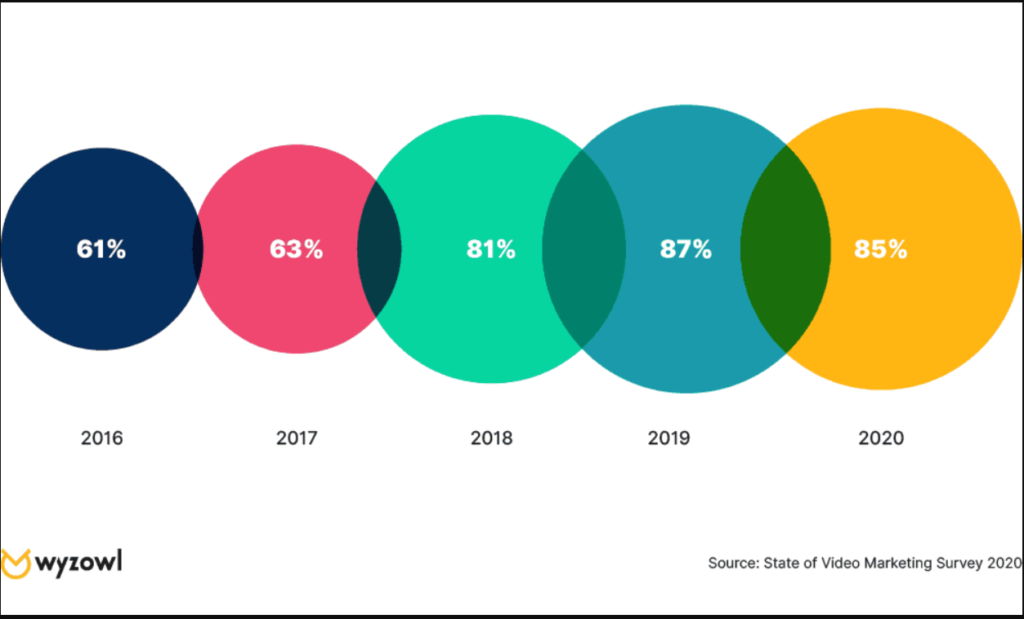 85% des entreprises utilisent la vidéo comme outil Marketing pour améliorer le référencement naturel.